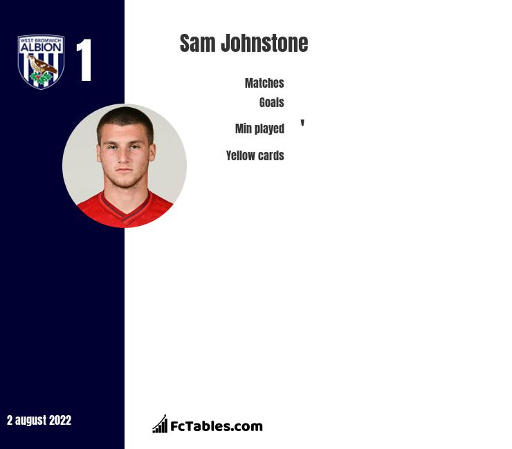 Sam Johnstone infographic statistics for West Bromwich Albion