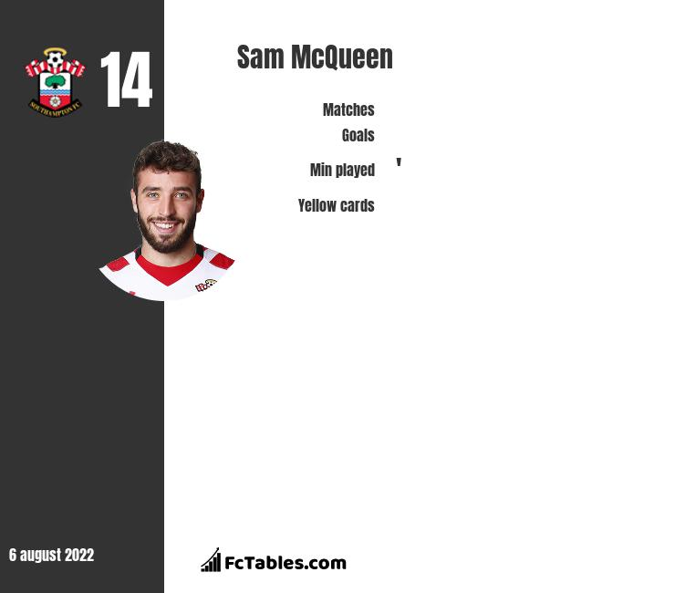 Sam McQueen infographic statistics for Middlesbrough
