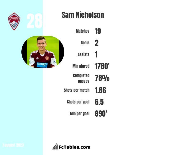Sam Nicholson infographic