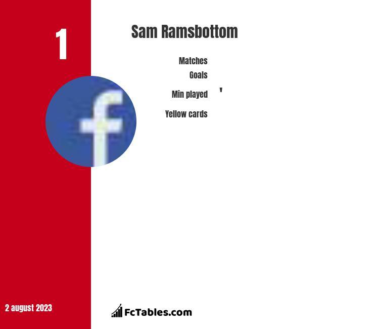 Sam Ramsbottom infographic