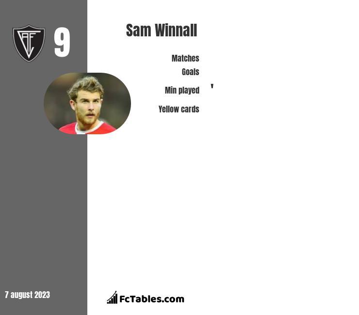 Sam Winnall infographic