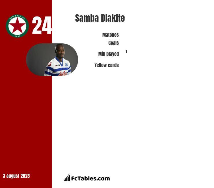 Samba Diakite infographic