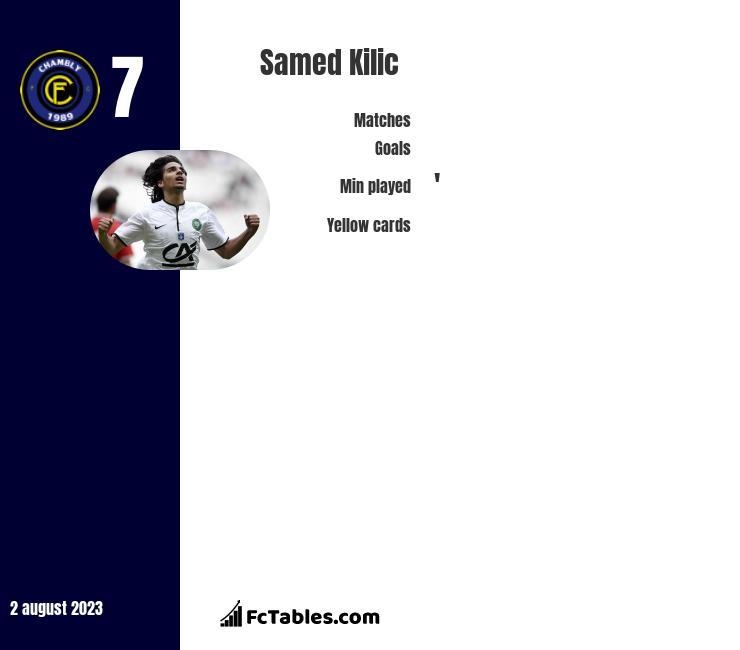 Samed Kilic infographic