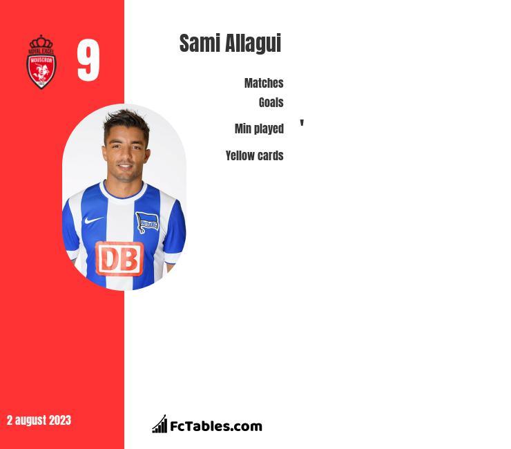 Sami Allagui infographic
