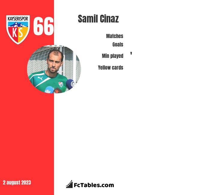 Samil Cinaz infographic