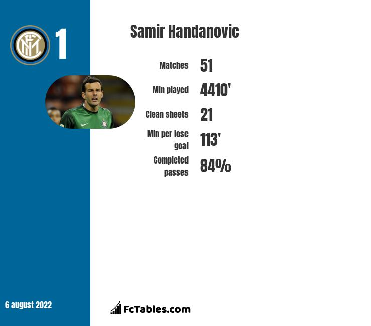 Samir Handanovic infographic statistics for Inter