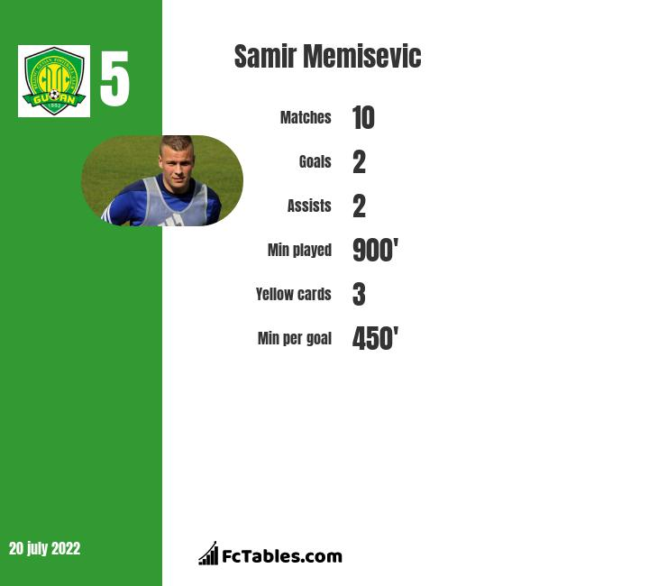 Samir Memisevic infographic