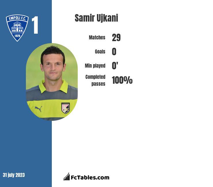 Samir Ujkani infographic