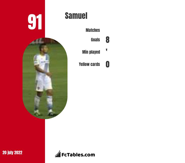 Samuel infographic