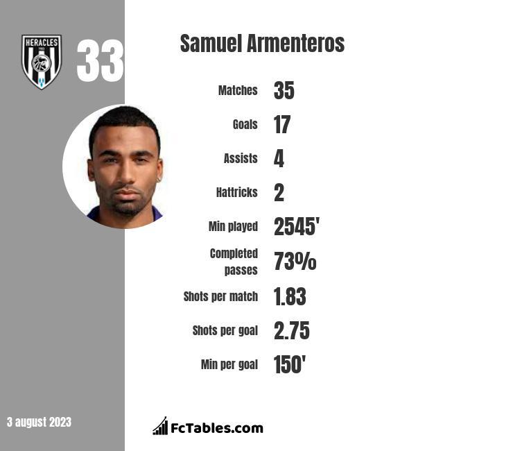 Samuel Armenteros infographic