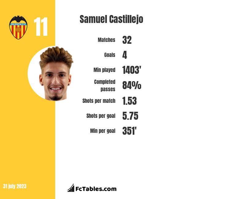Samuel Castillejo infographic