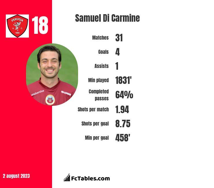 Samuel Di Carmine infographic