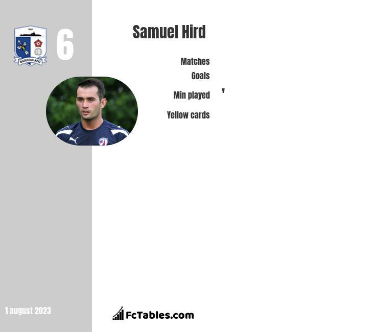 Samuel Hird infographic