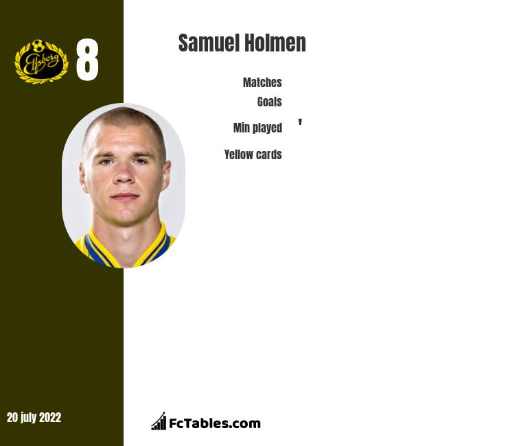 Samuel Holmen infographic