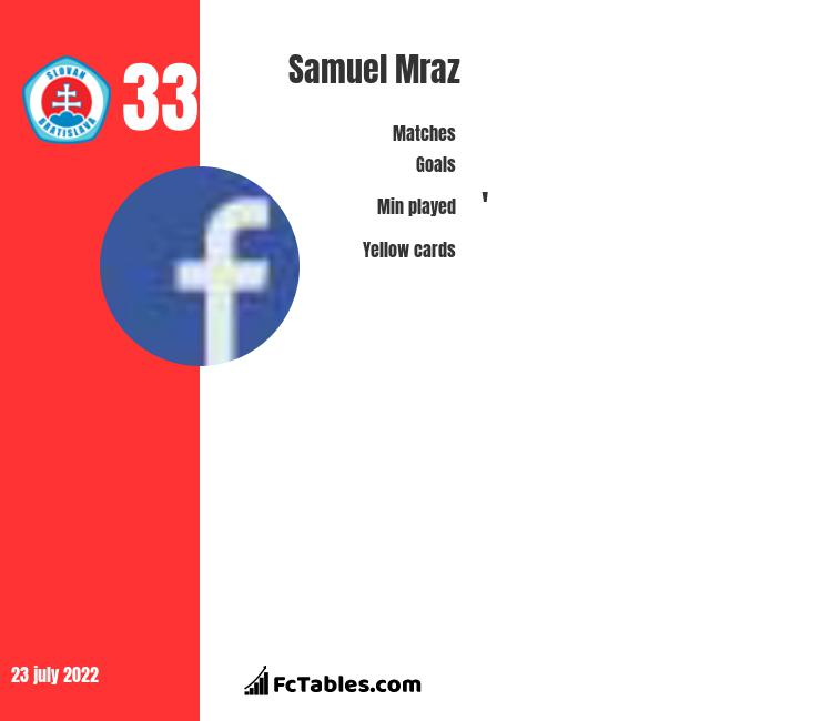 Samuel Mraz infographic statistics for Broendby IF