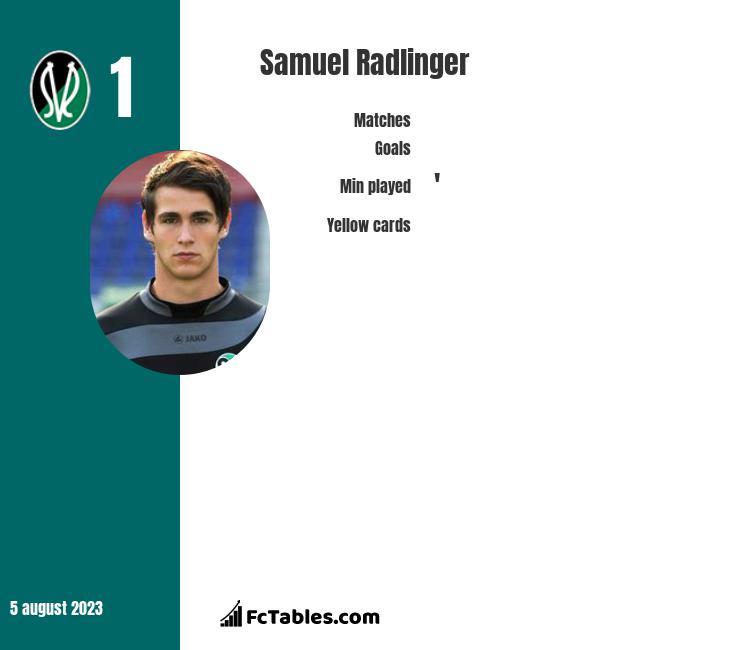 Samuel Radlinger infographic