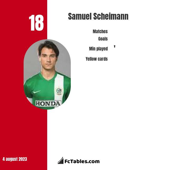 Samuel Scheimann infographic