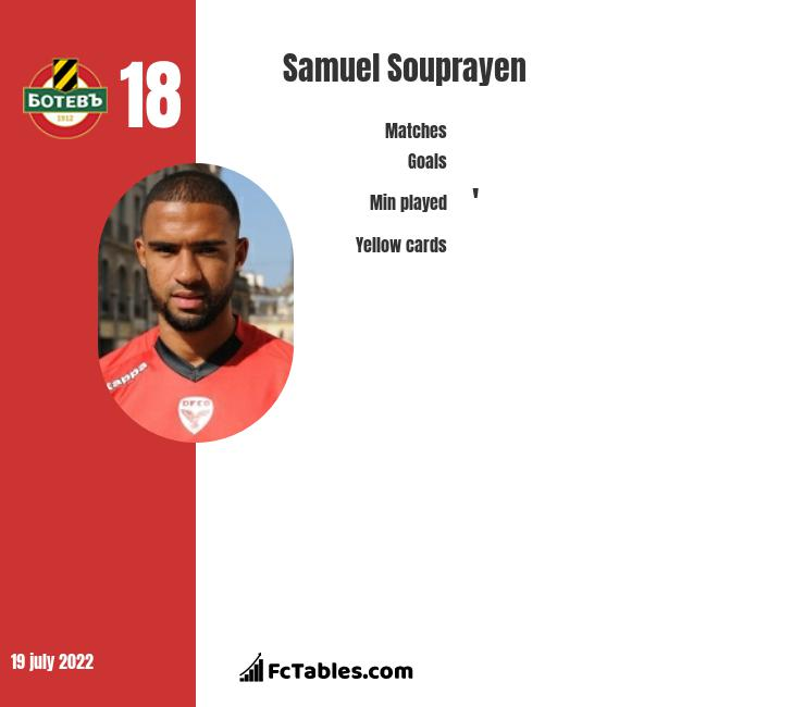 Samuel Souprayen infographic