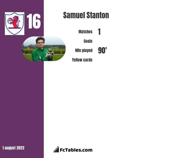 Samuel Stanton infographic statistics for Dundee United