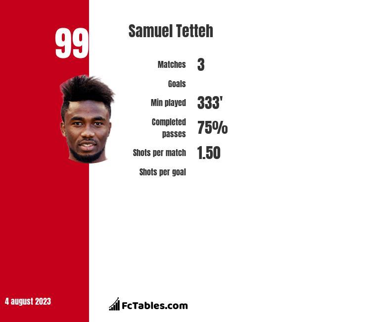 Samuel Tetteh infographic