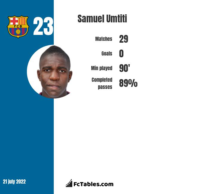 Samuel Umtiti infographic