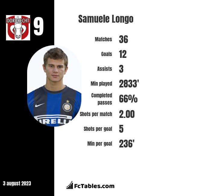 Samuele Longo infographic