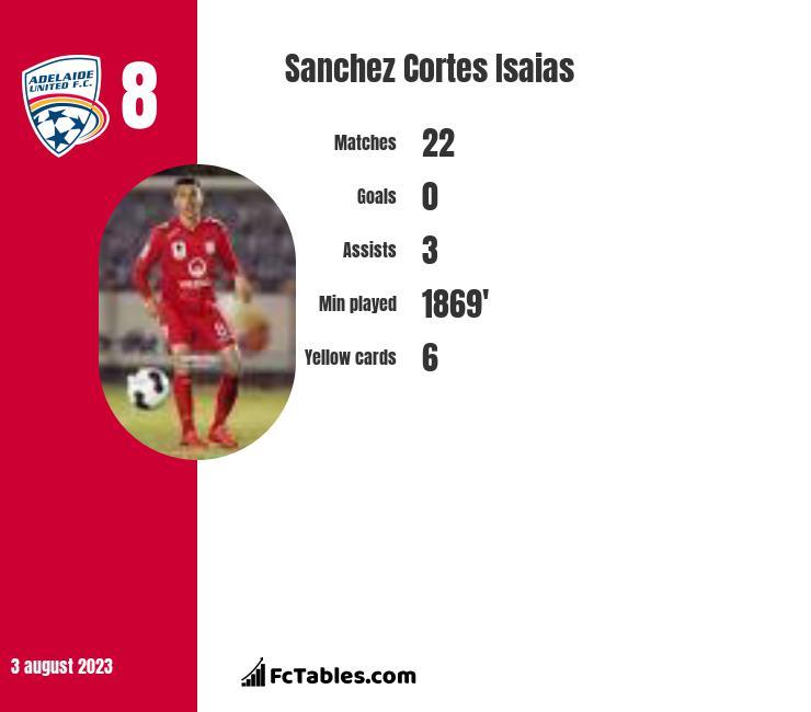 Sanchez Cortes Isaias infographic