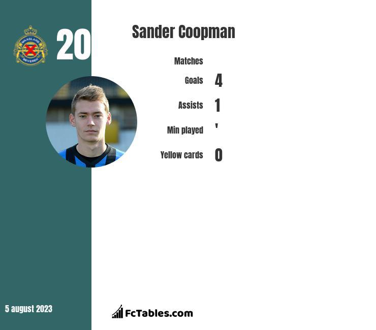 Sander Coopman infographic