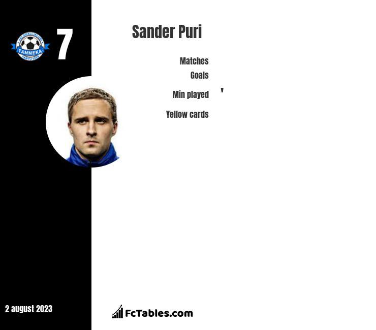 Sander Puri infographic