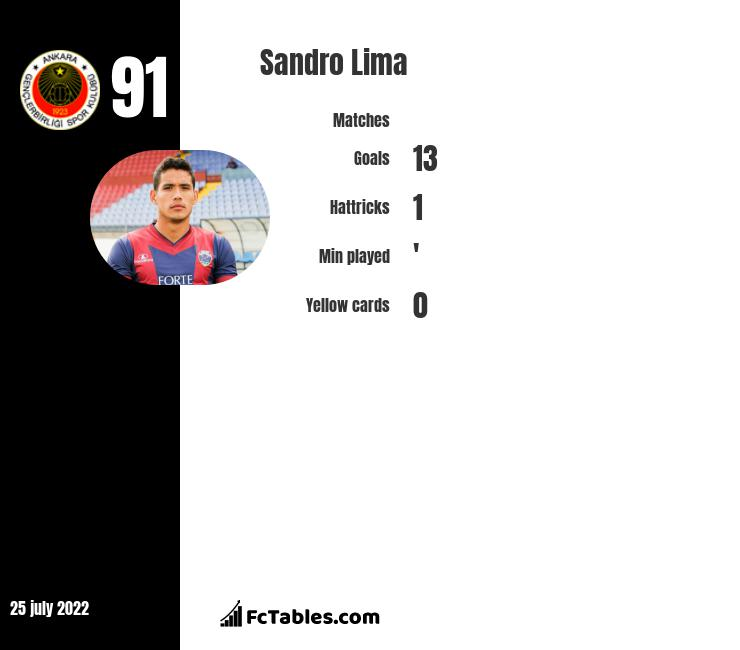 Sandro Lima infographic statistics for Gil Vicente