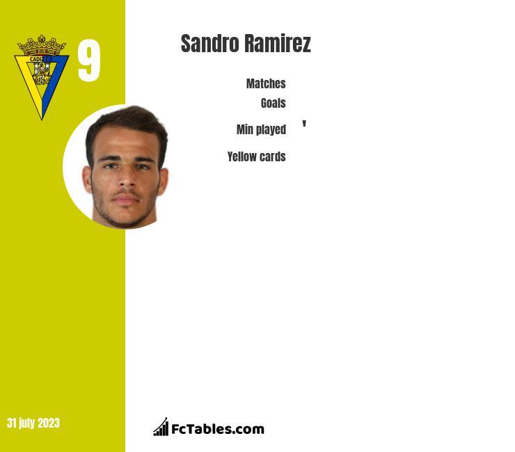 Sandro Ramirez infographic