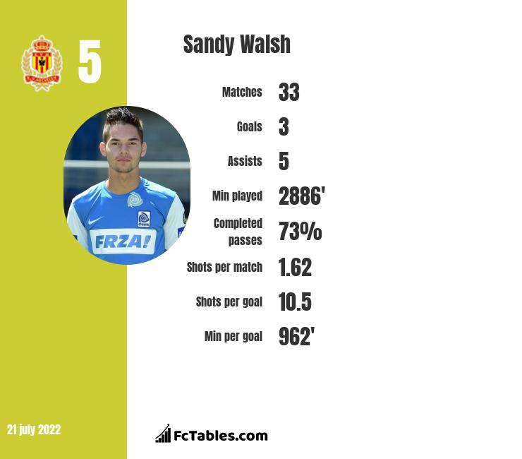 Sandy Walsh infographic