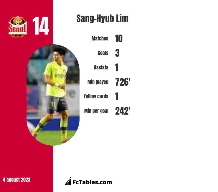 Sang-Hyub Lim infographic