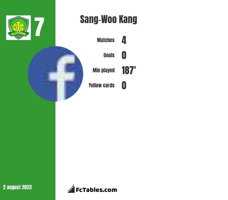 Sang-Woo Kang infographic