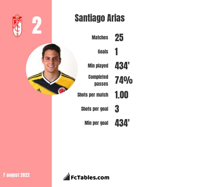 Santiago Arias infographic statistics for Atletico Madrid