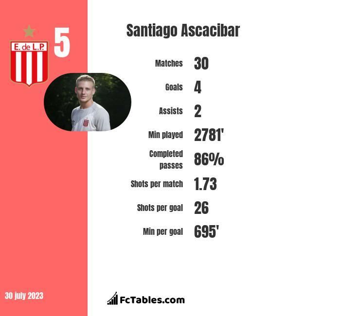 Santiago Ascacibar infographic