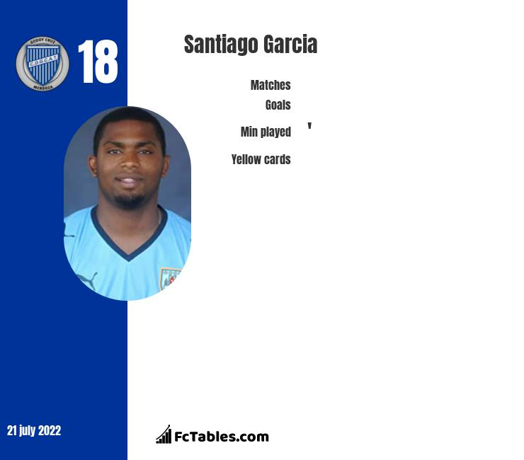 Santiago Garcia infographic