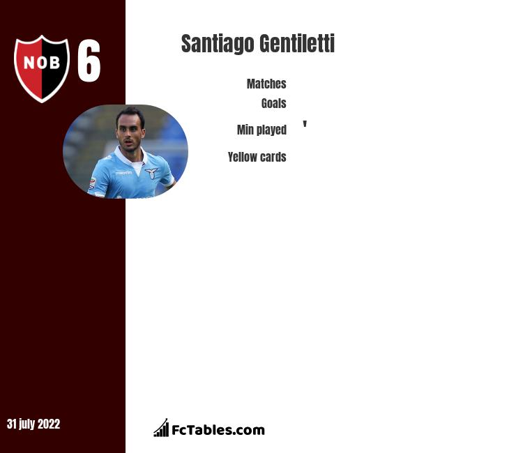 Santiago Gentiletti infographic statistics for Newells Old Boys