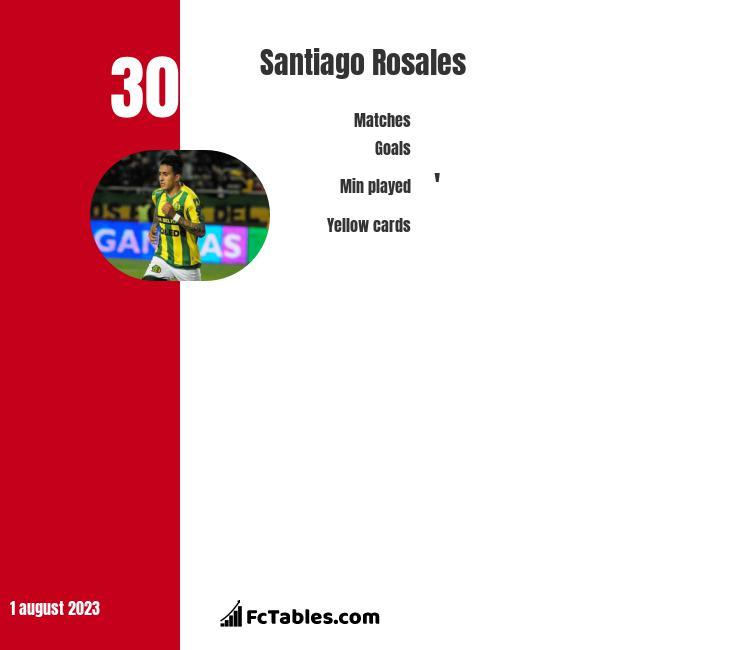 Santiago Rosales infographic