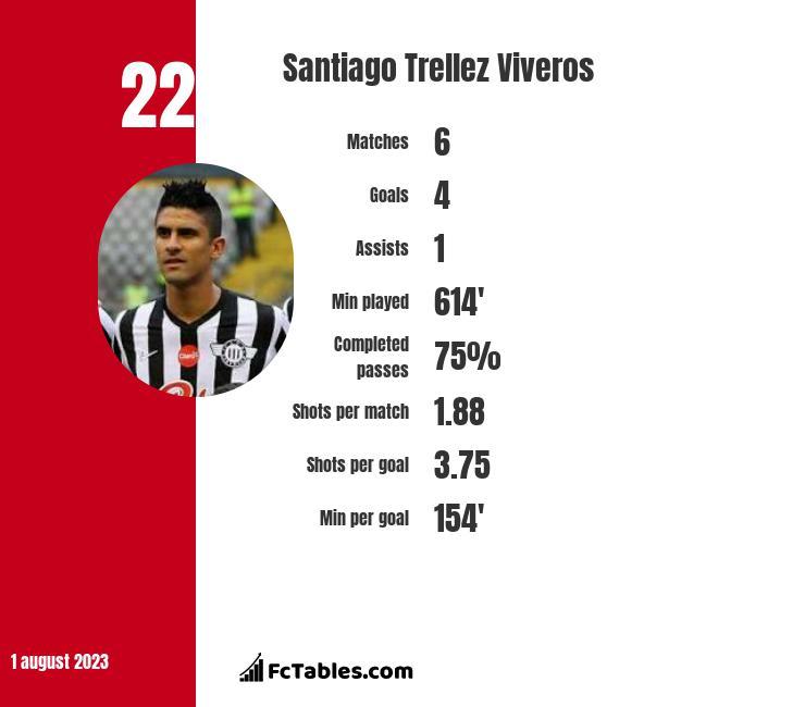 Santiago Trellez Viveros infographic
