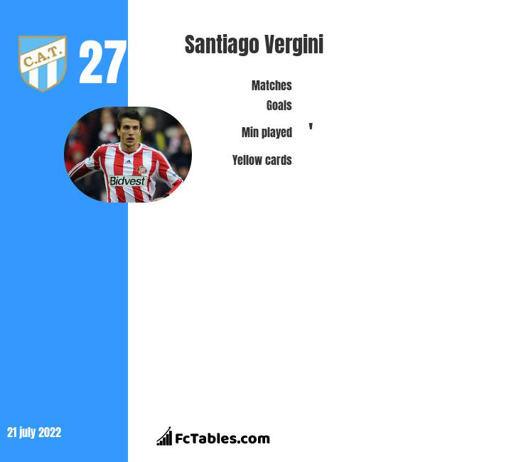 Santiago Vergini infographic