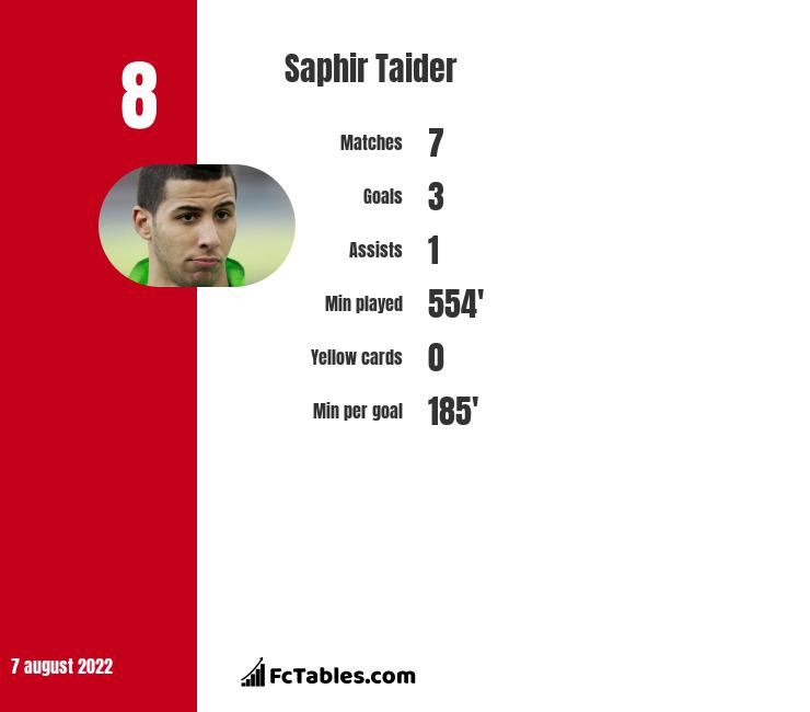 Saphir Taider infographic