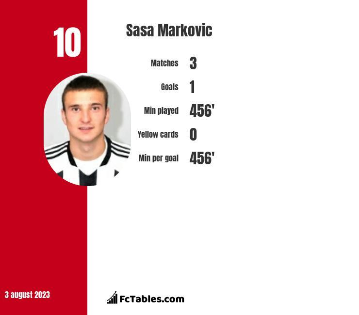 Sasa Markovic infographic