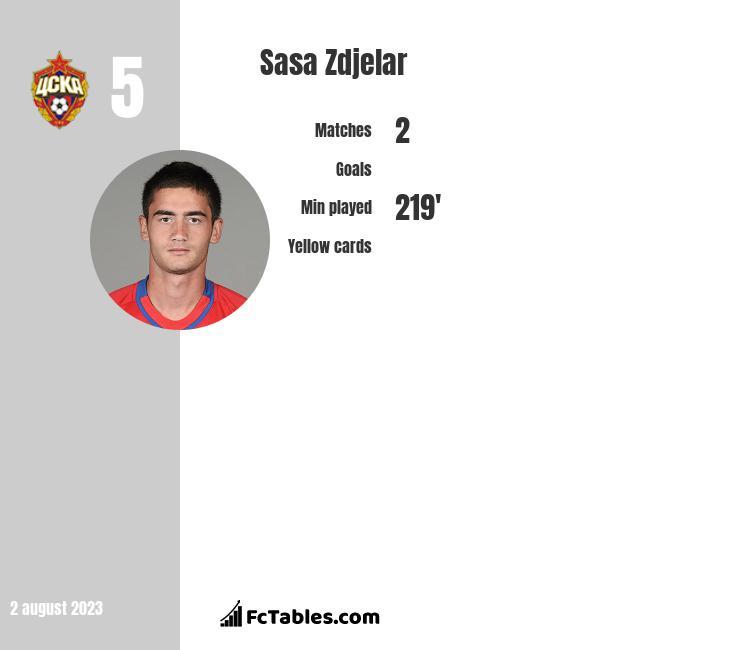 Sasa Zdjelar infographic