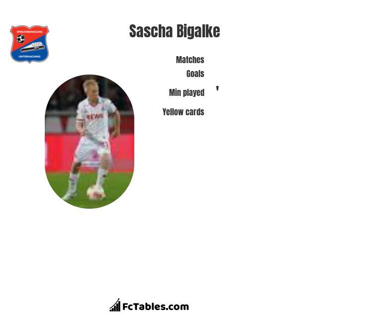 Sascha Bigalke infographic