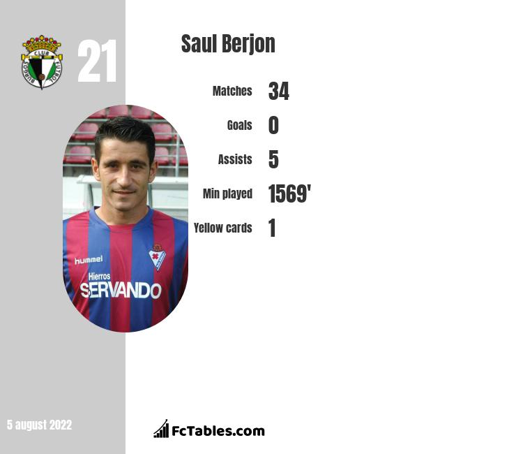 Saul Berjon infographic statistics for Real Oviedo