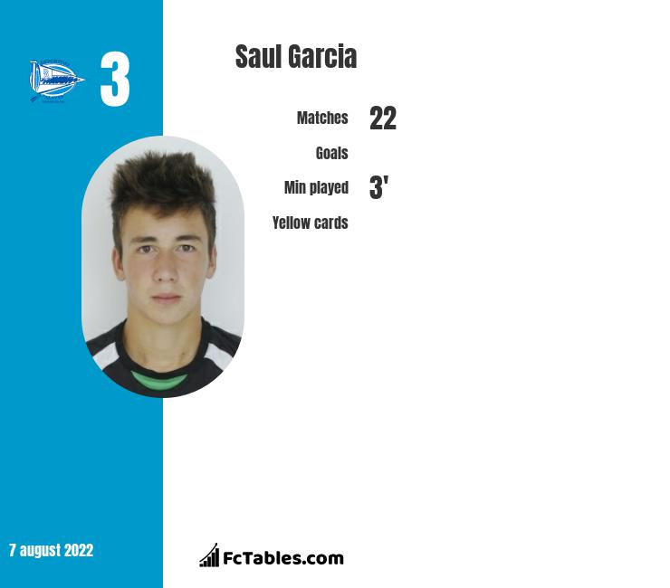 Saul Garcia infographic statistics for Rayo Vallecano