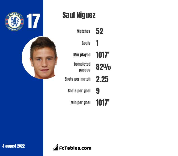 Saul Niguez infographic statistics for Atletico Madrid