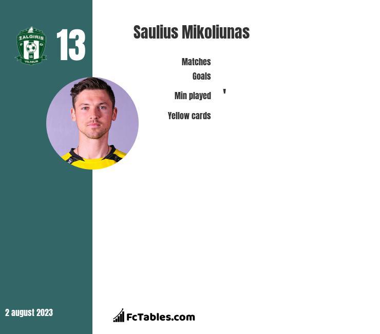 Saulius Mikoliunas infographic