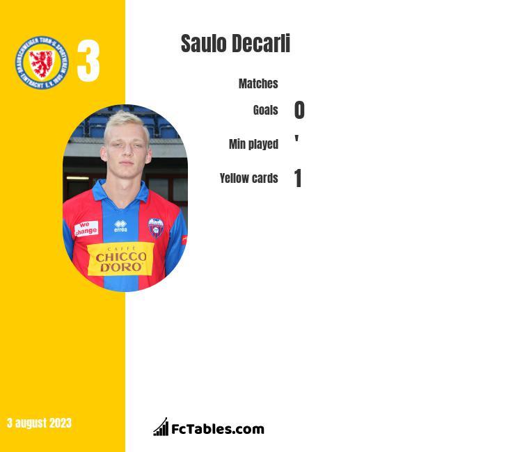 Saulo Decarli infographic